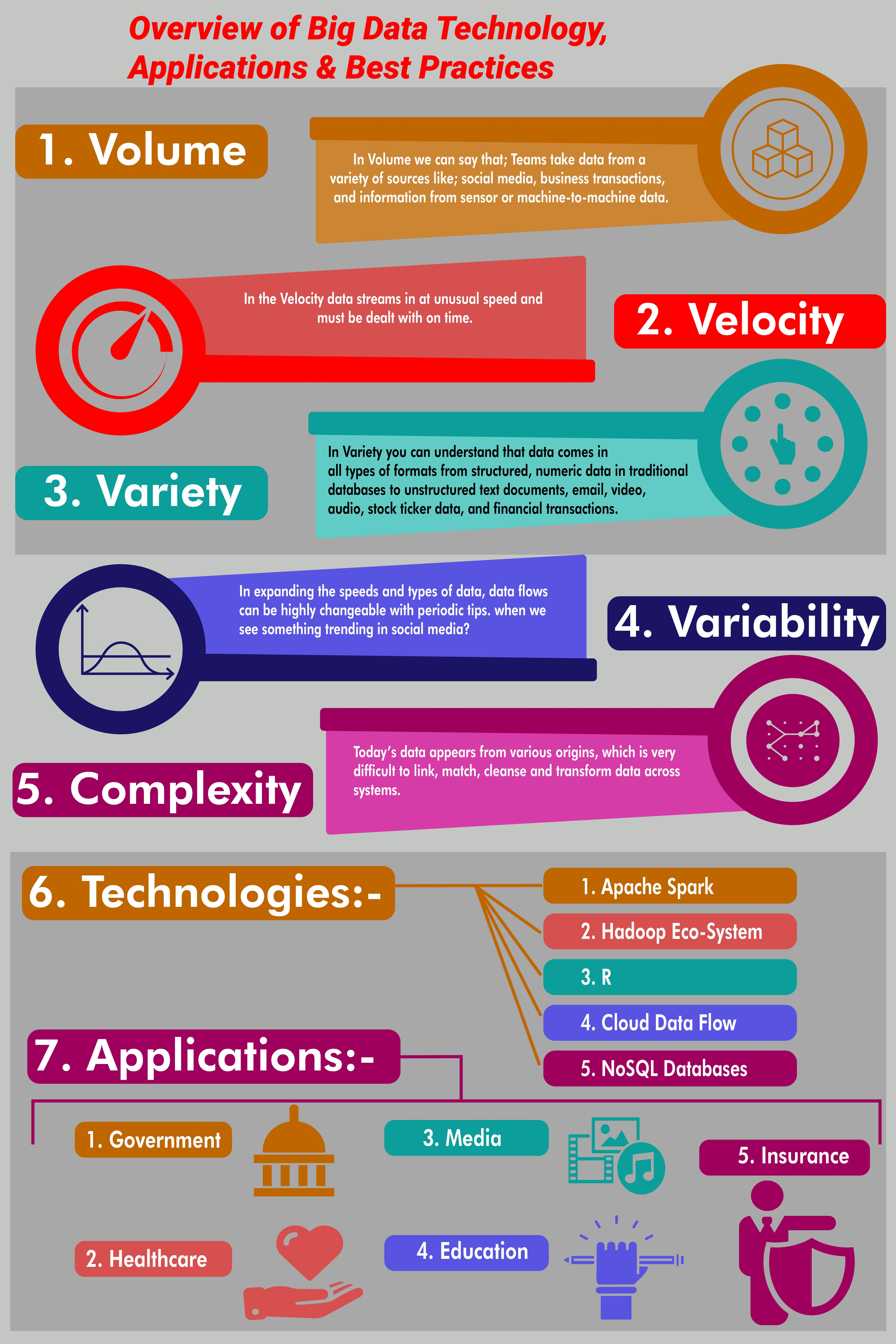 Overview Of Big Data Technology Applications Best Practices Big Data Technologies Big Data Infographic Big Data Applications