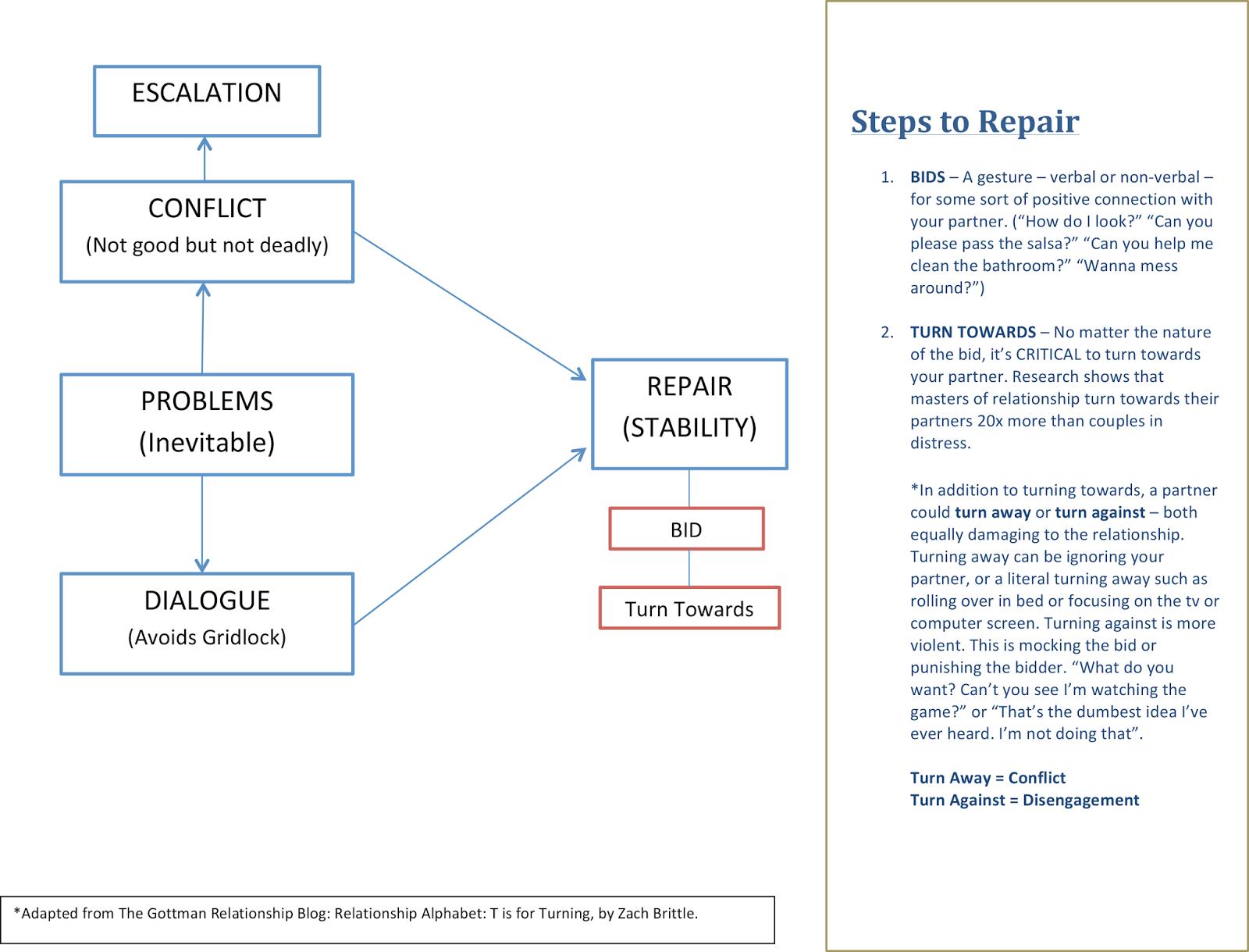 Image Result For Atone Attune Attach Gottman