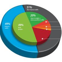 Nur 49% der Besucher einer Website sind Menschen