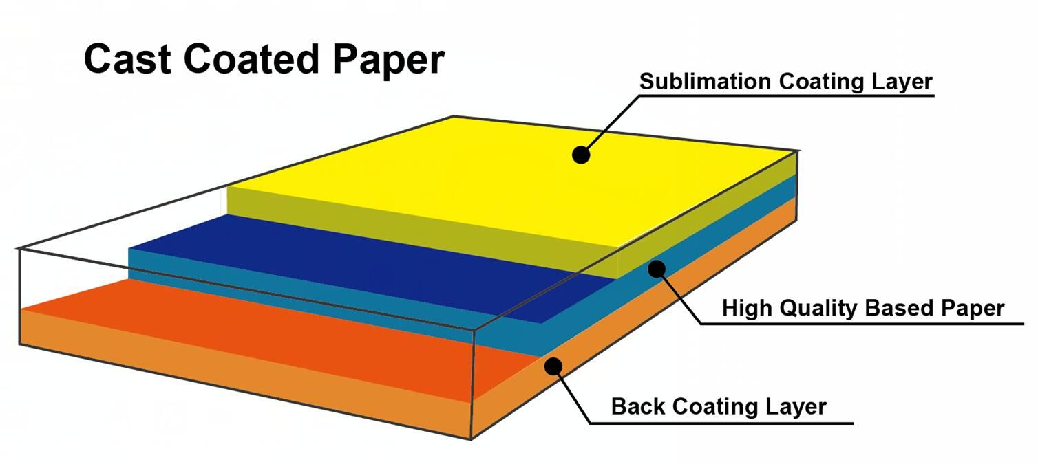 hight resolution of sublimation transfer paper is made up by sublimation coating layer high quality based paper and back coating layer sublimationpaper now skyimage hot