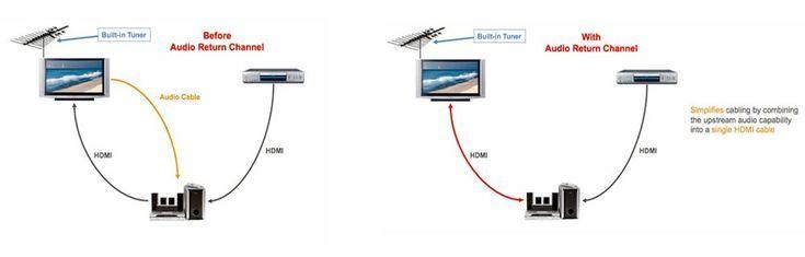 Audio Return Channel Hdmi Arc Simplifies Tv Audio Connectivity Audio Hdmi Simplify