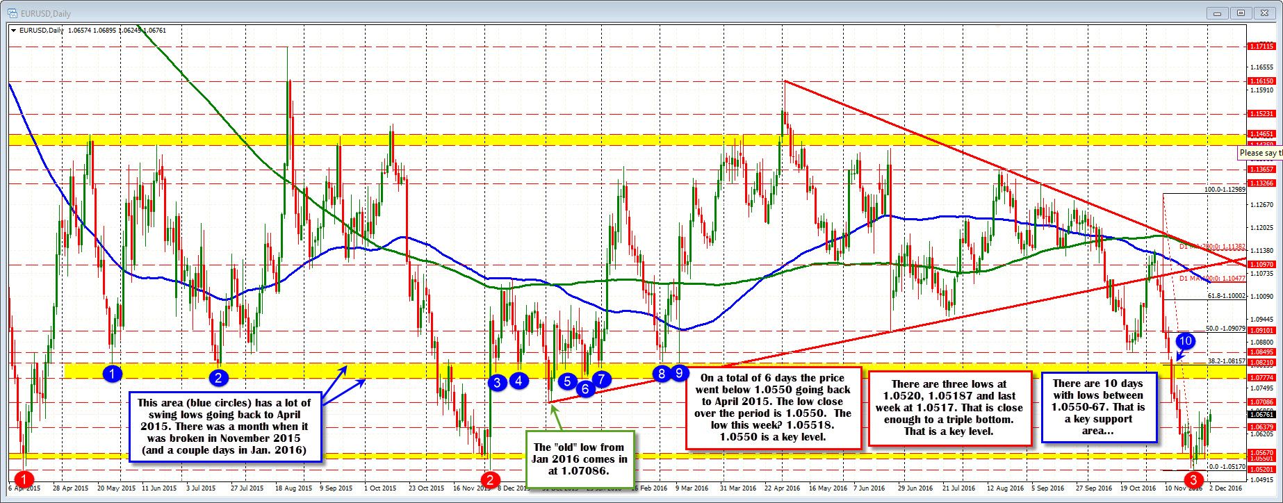 #forex #trading  What is the price action in the EURUSD telling us this week?  | Check it out! >>> bit.ly/1NSc9Mw