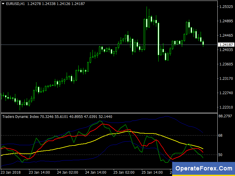 Download TDI No Repaint Forex Indicator Mt4 | OperateForex Com