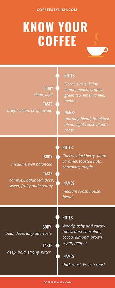 Coffee Roast Level - Infographic