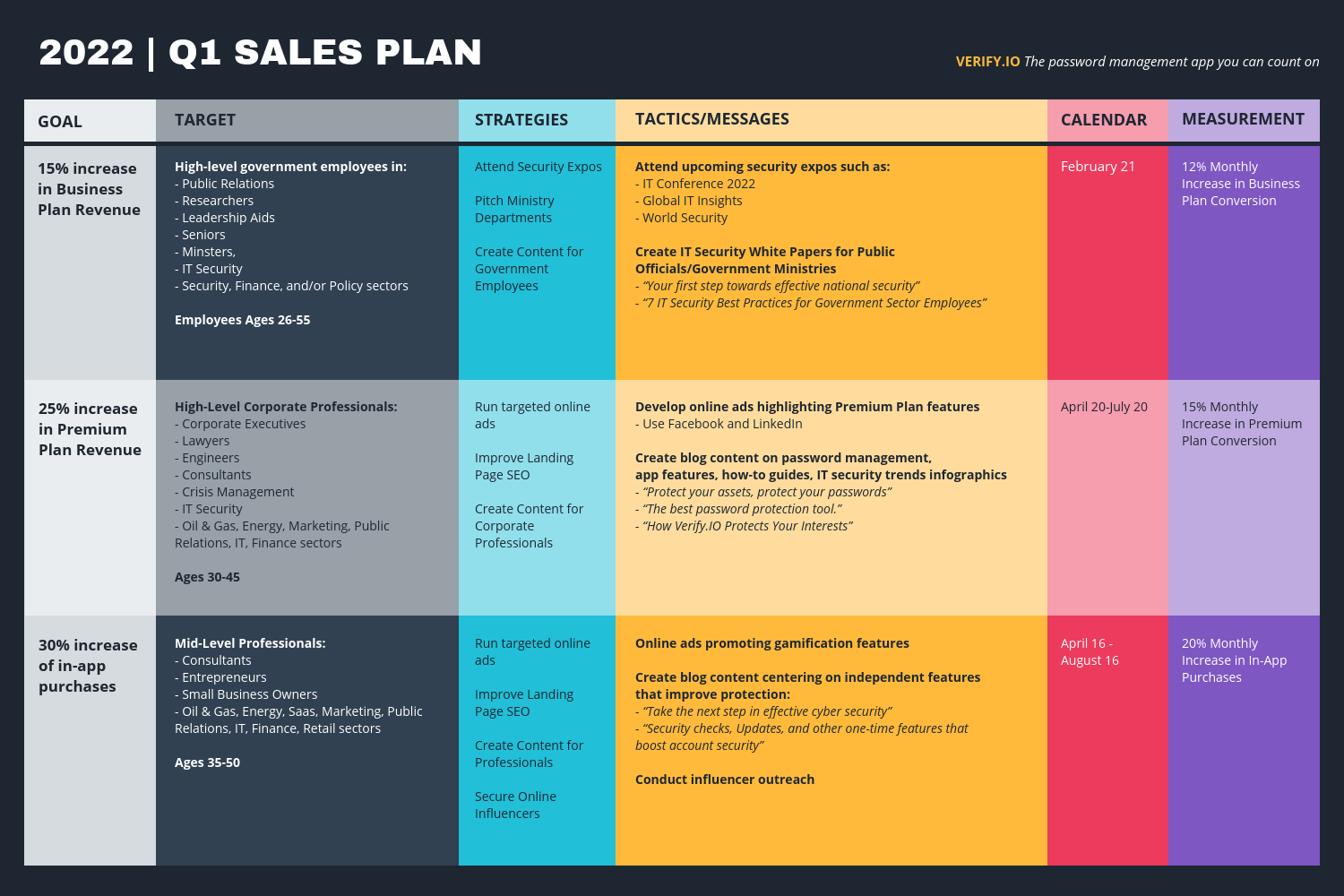 Sales Plan Proposal Table Template In 2020 Project Management Templates Writing A Business Proposal Sales Template