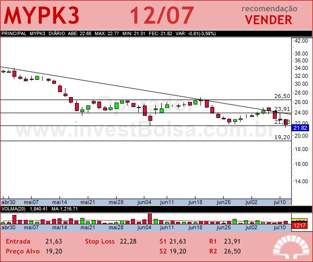 IOCHP-MAXION - MYPK3 - 12/07/2012 #MYPK3 #analises #bovespa
