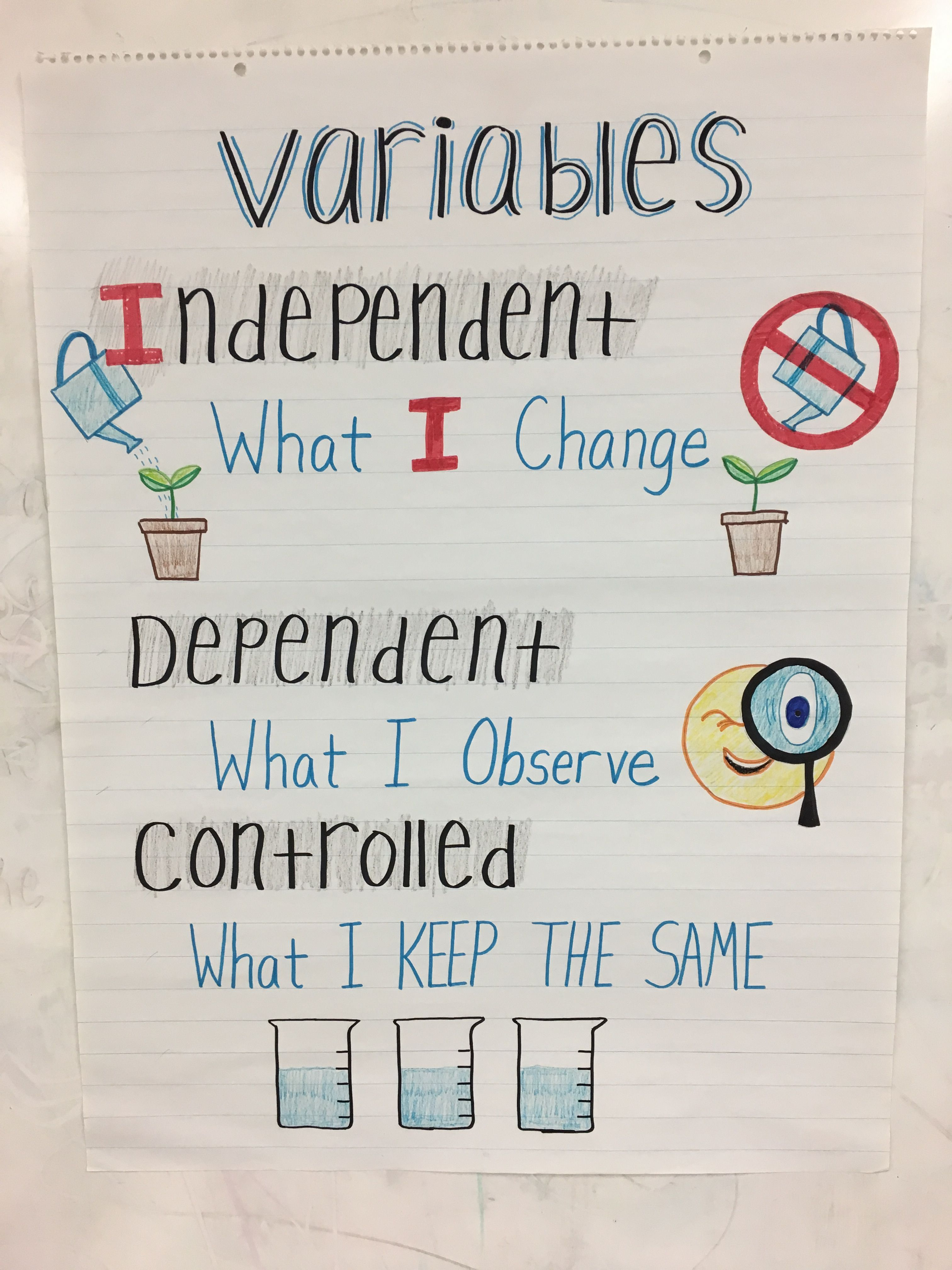 Scientific Variable Anchor Chart Science Anchor Charts Science Fair Projects Boards Scientific Method Anchor Chart