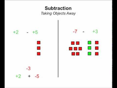 add, subtract, multiply, divide integers (positive and