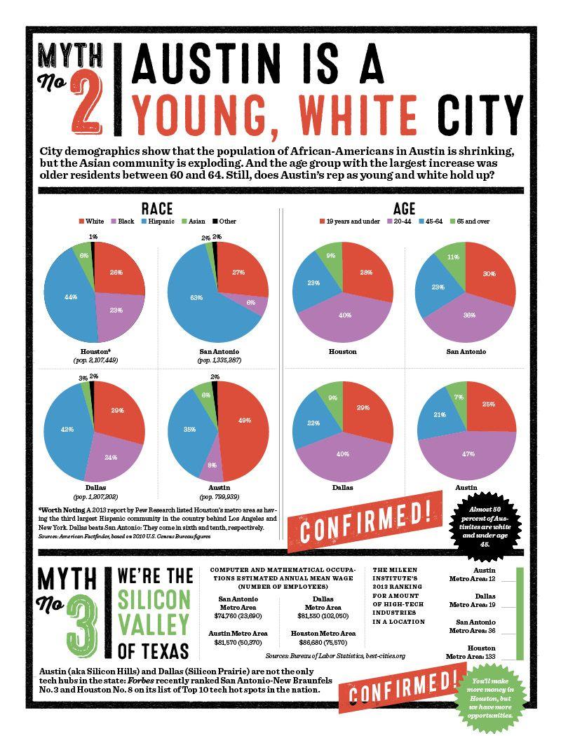The Great Myth Showdown Dallas vs houston, White city