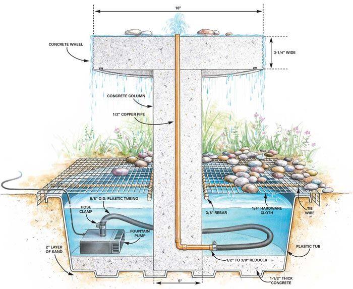 How To Build A Garden Fountain Water Fountains Outdoor