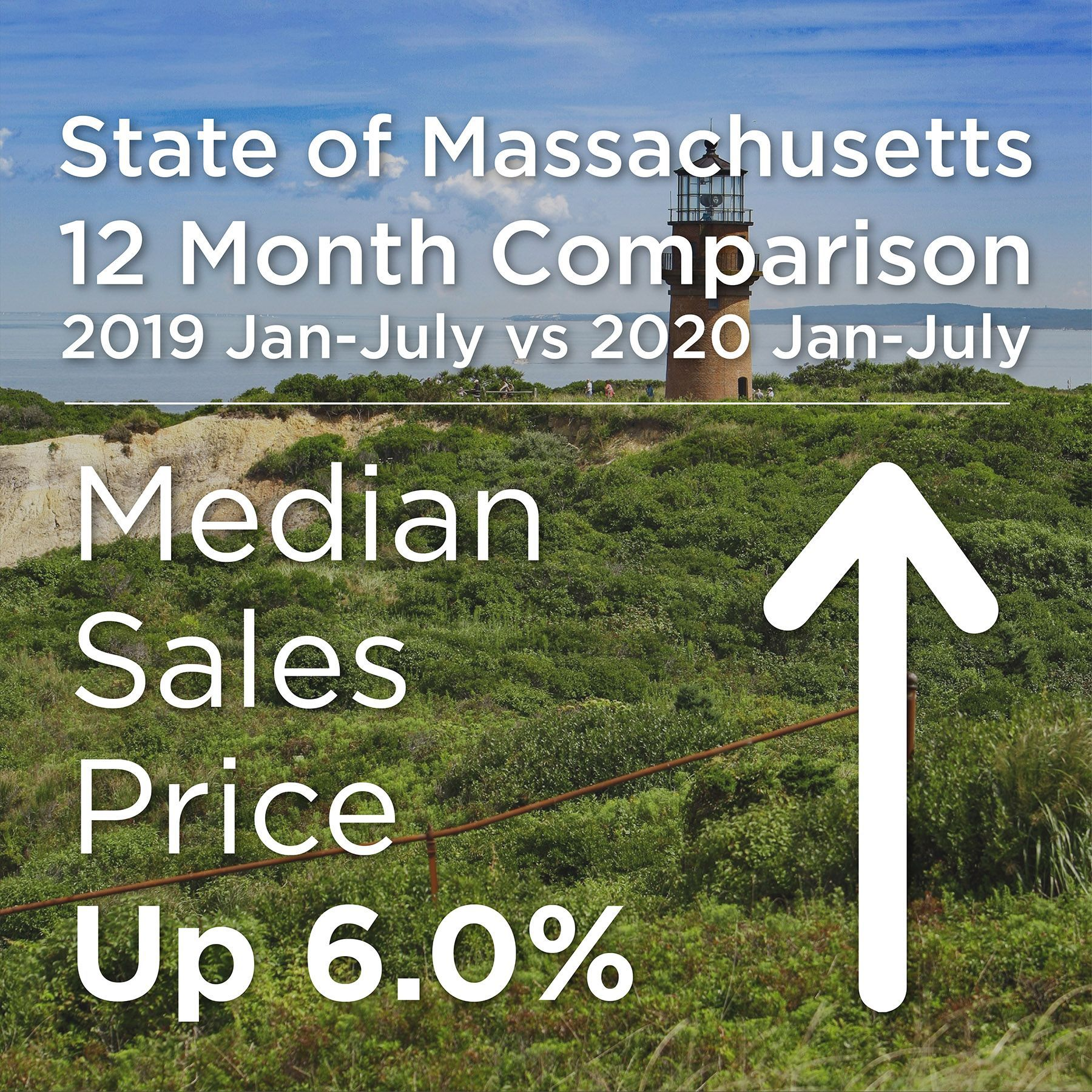 Market Update 📈 ⬆️ ⭐️ Year-to-date, our median sales prices in Mass are UP!  #Stats #marketupdate #thelucciteam # insta #realestate #realtorlife #realtor #WilliamRaveis #RaveisTogether