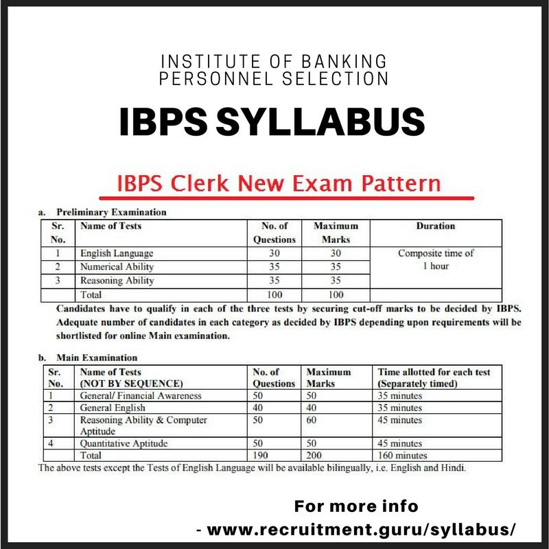 Ibps Clerk Syllabus 2020 Pdf Syllabus Exam Clerks