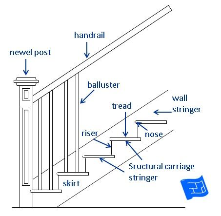 A Guide To The Names Of Different Stair Parts Click Through To The Website To Learn More About Staircase D Diy Stair Railing Stair Railing Makeover Diy Stairs
