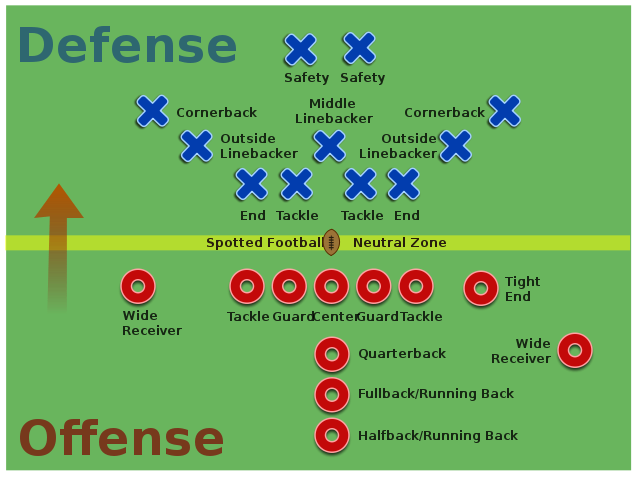 File American Football Positions2 Svg Wikimedia Commons