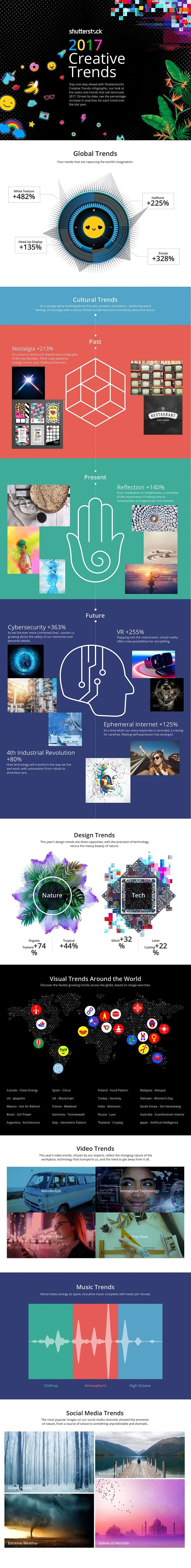 Explore Shutterstock's Global Creative Trends That Will Shape 2017 #Infographic