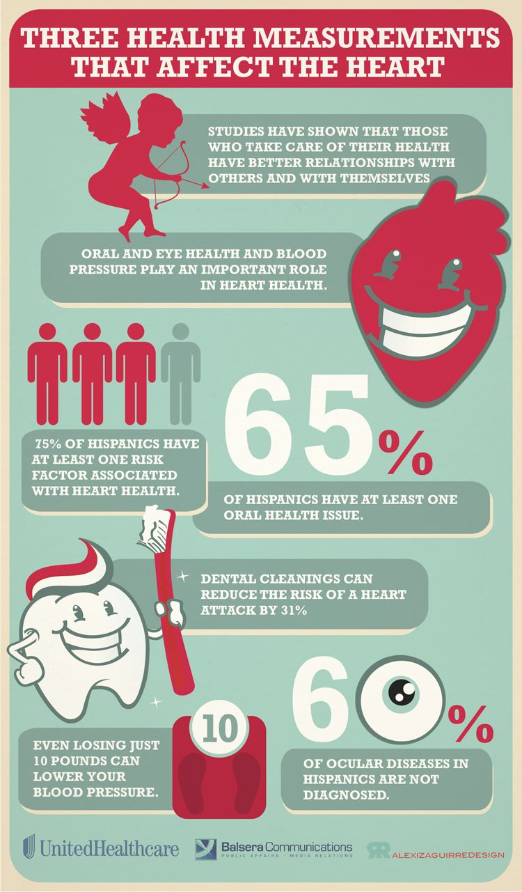 Released for Heart Health month 2013, this infographic