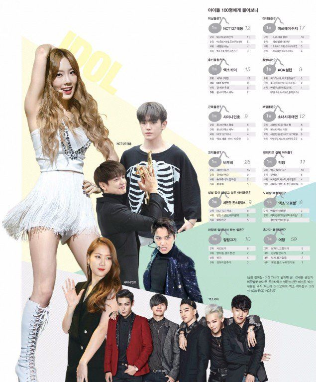 100 Idols Cast Their Votes For The Best Visual Body Dancer Vocalist And More New Year Special Vocalist Idol