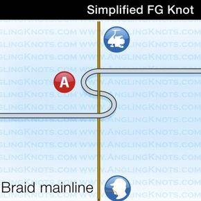 Learn the FG knot with this step-by-step guide  | Flying