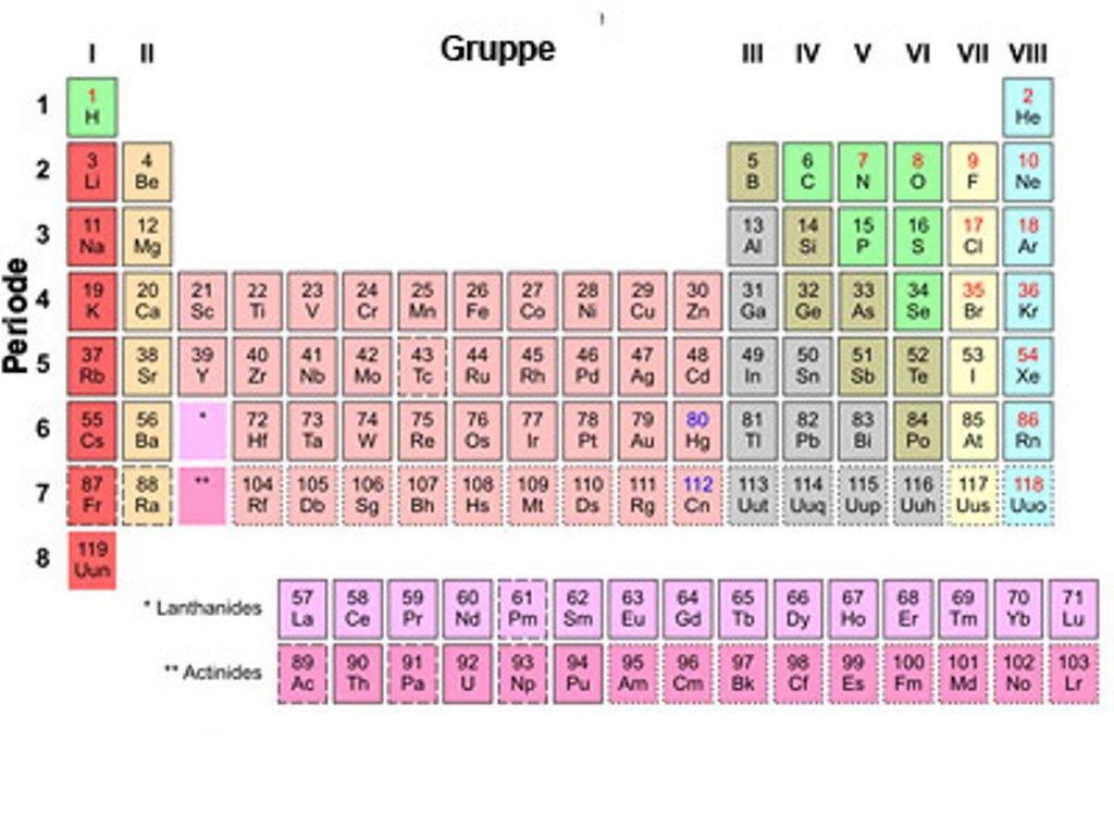 Periodensystem Der Elemente Mit Namen Hd periodensystem