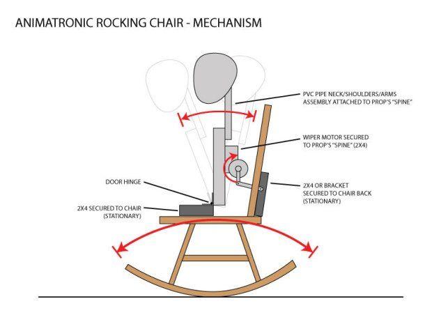 Diy Halloween Props Animated.Animatronic Rocking Chair Prop Halloween Ideas Halloween