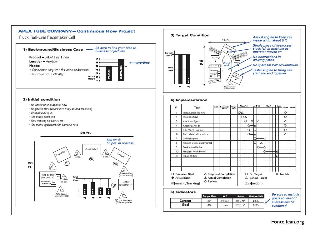 Toyota a3 report template 6 work pinterest toyota template toyota a3 report template 6 maxwellsz