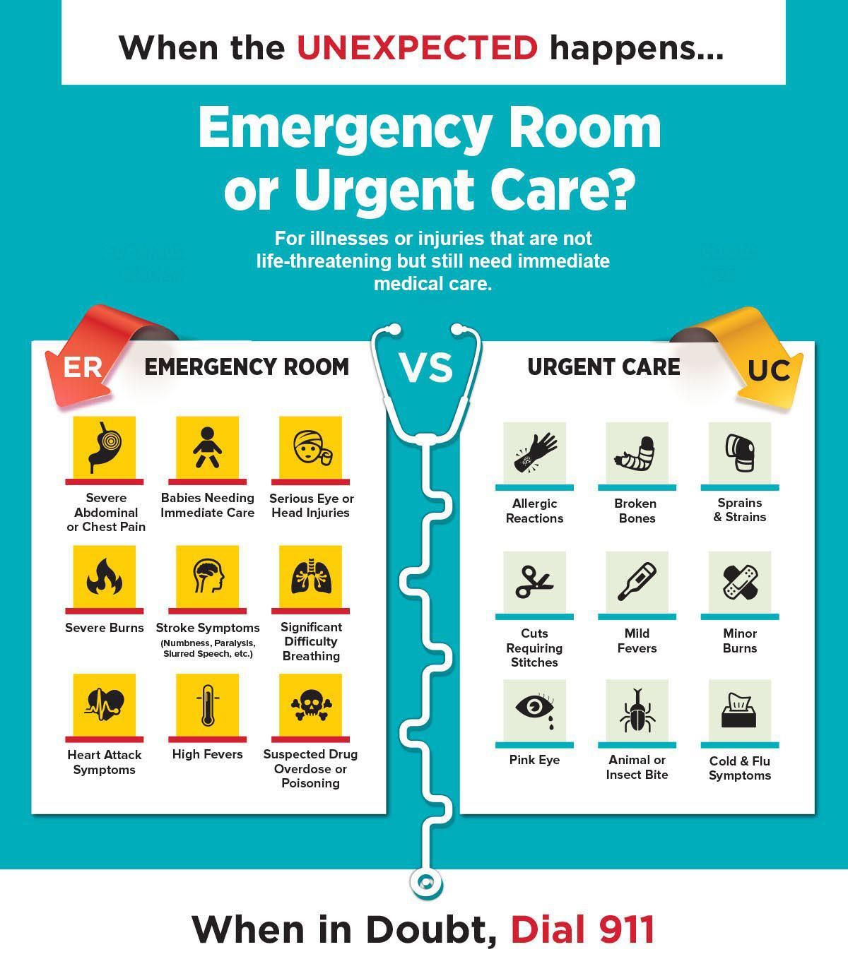 Continue Urgent Care Emergency Room Medical Questions