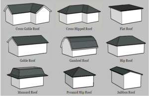 The Several Types Of Roof For Your Home Http Ift Tt 2xlwifj The Several Types Of Roof For Your Home Roofs Vary Roof Styles Roof Shapes Gable Roof Design