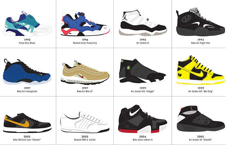 Infographic: The Ultimate History Of Sneaker Design | Innovation design,  Business innovation and Infographic