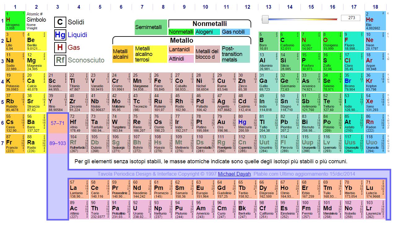 Chimica concetti e modelli 2 free book chimica concetti e modelli blu dalla struttura - Tavola periodica dei metalli ...