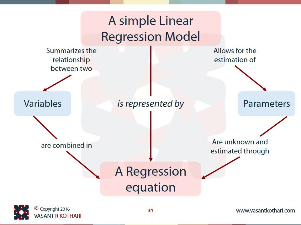 Simple linear regression research paper