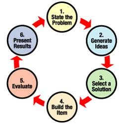 A flow diagram outlining six steps for the K-4 engineering design ...