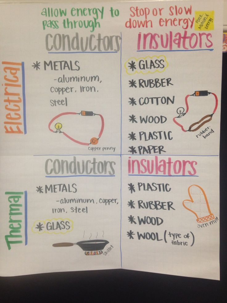 17 Best images about Teaching Electricity Circuits Conductors – Conductors and Insulators Worksheet