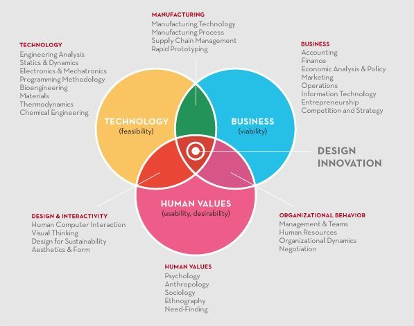 Stanford dSchool Design Thinking as a glue that holds all - copy business blueprint for manufacturing