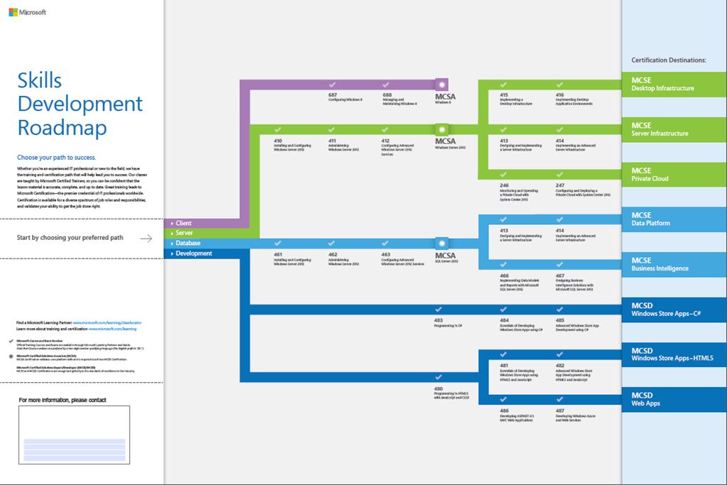 Microsoft Certificate Skills Development Roadmap