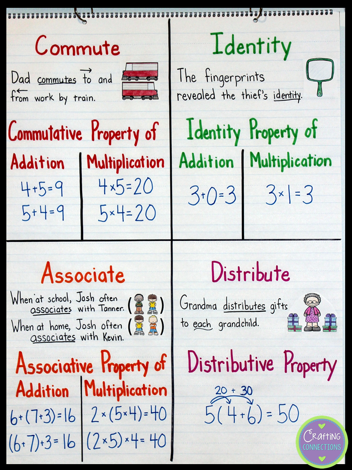 Commutative associative distributive the math property terms math properties anchor chart making the property terms meaningful by connecting them with the meaning of their base words commutative property identity ccuart Image collections