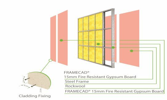 Fc pw 2 framecad 15mm fire resistant gypsum consisting for Rockwool fire rating