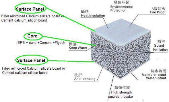 Eps Concrete Sandwich Wall Panel Wall Paneling Paneling Eps