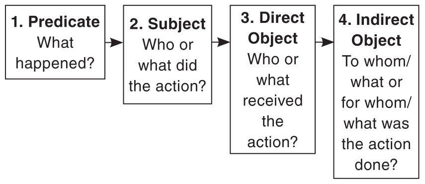 direct object pronouns   Object pronouns  Direct And Indirect Object Chart