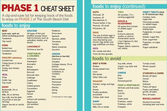 Weight Loss  C B South Beach Phase  Cheat Sheet Prevention Com More