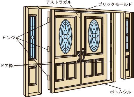 外部ドア用パーツ ドア枠 パーツ名称 ドア 木製サッシ 無垢
