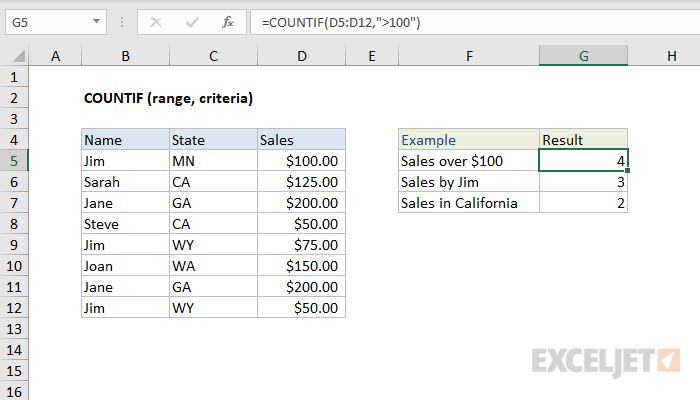 Excel Countif Function Excel Function Pivot Table