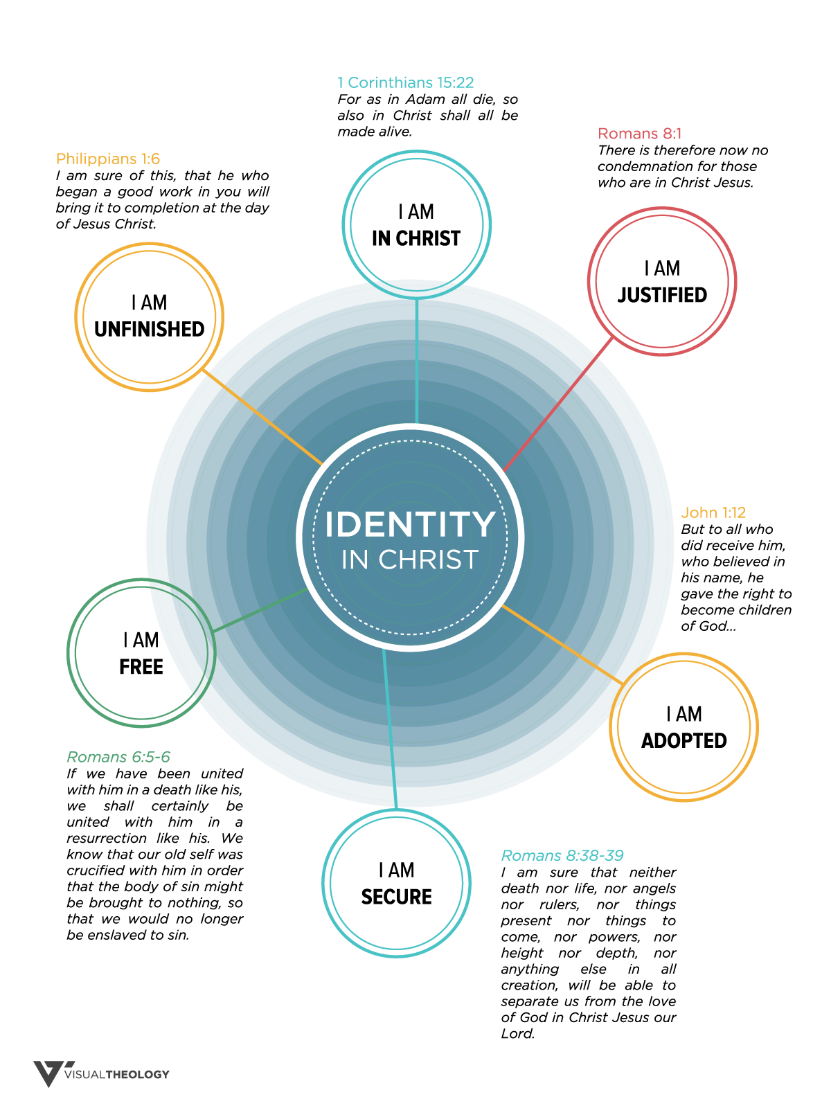 visual theology identity in christ 1200 1600  [ 1200 x 1600 Pixel ]