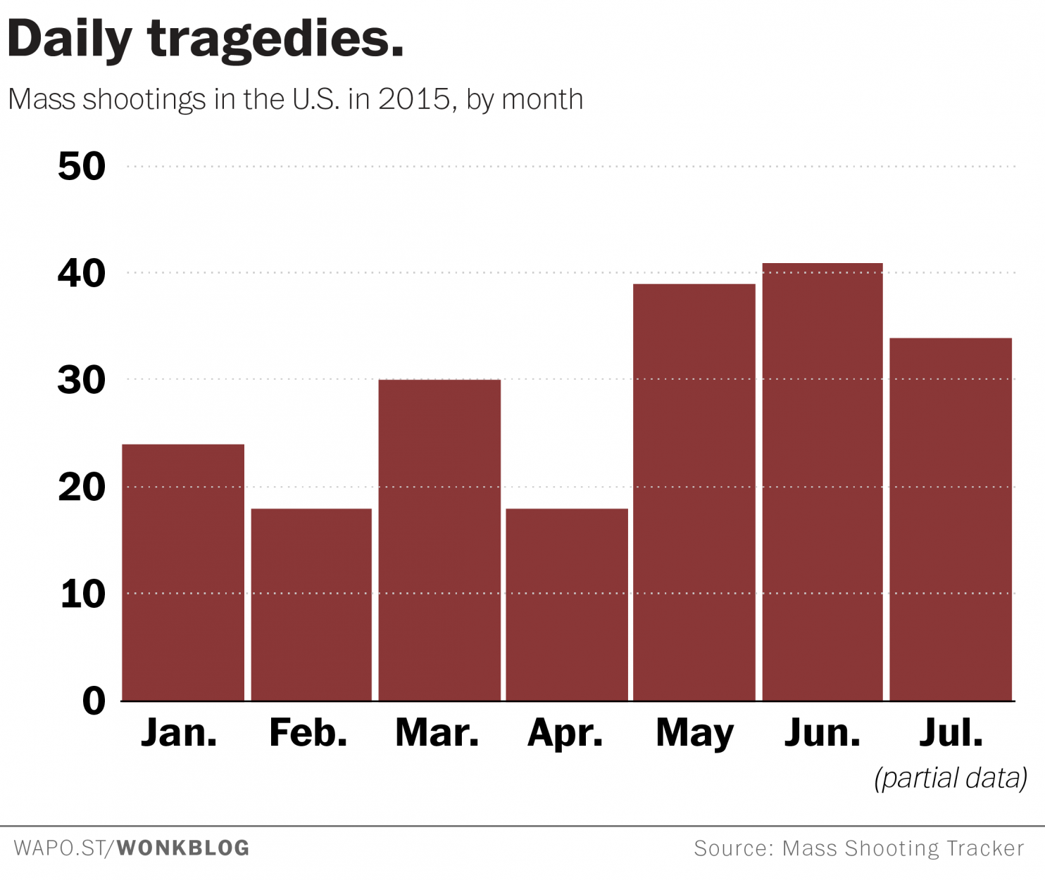 There Have Been 204 Mass Shootings And 204 Days In 2015 So Far