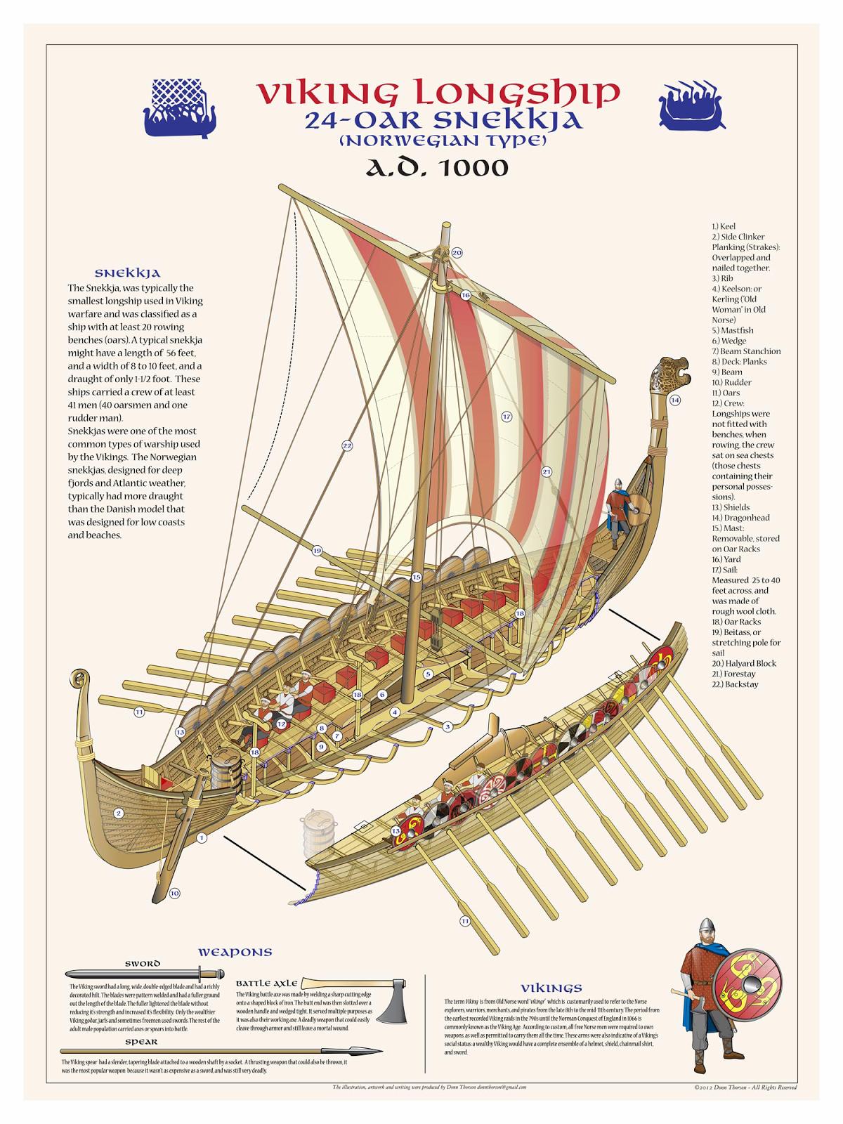 Drakkar Viking Ship 9th 13th Century With Images