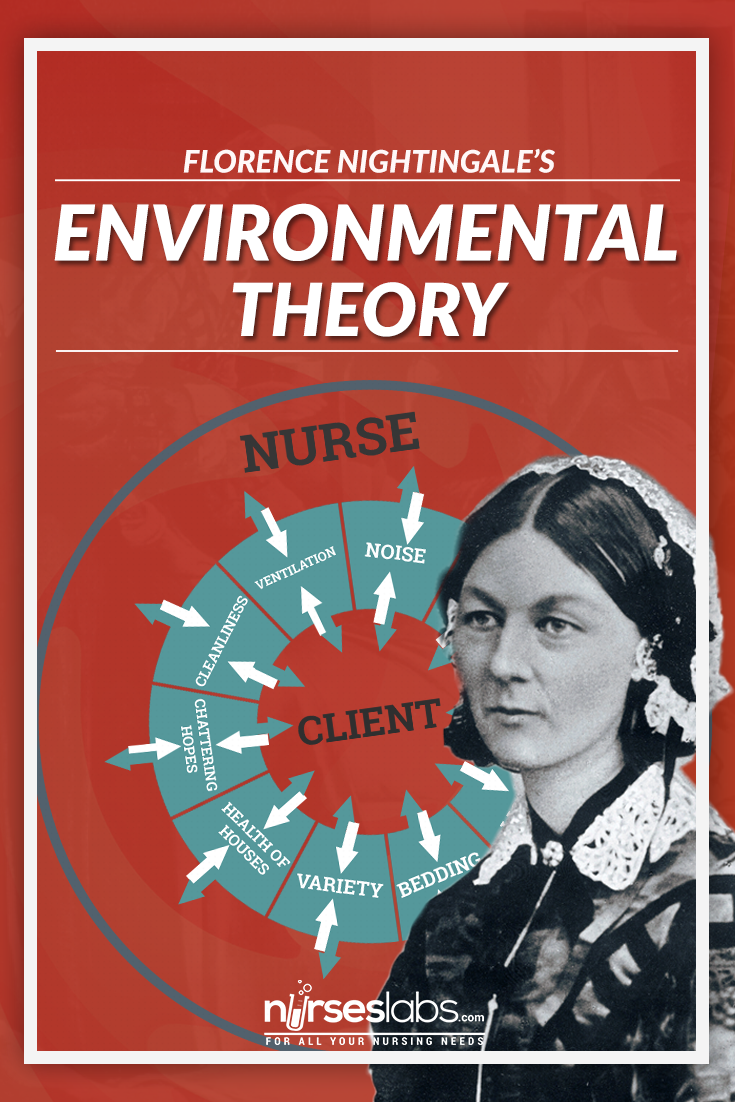the environmental theory by florence nightingale defined nursing as the act of utilizing the environment of the patient to assist him in his recovery