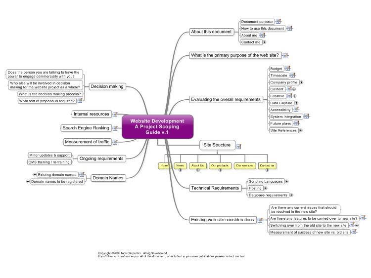 Website Design And Development Scoping Guide V 1 Mind Map Mind Map Template Website Design