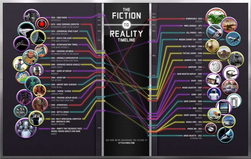 1000+ images about future on Pinterest | Technology, Timeline ...