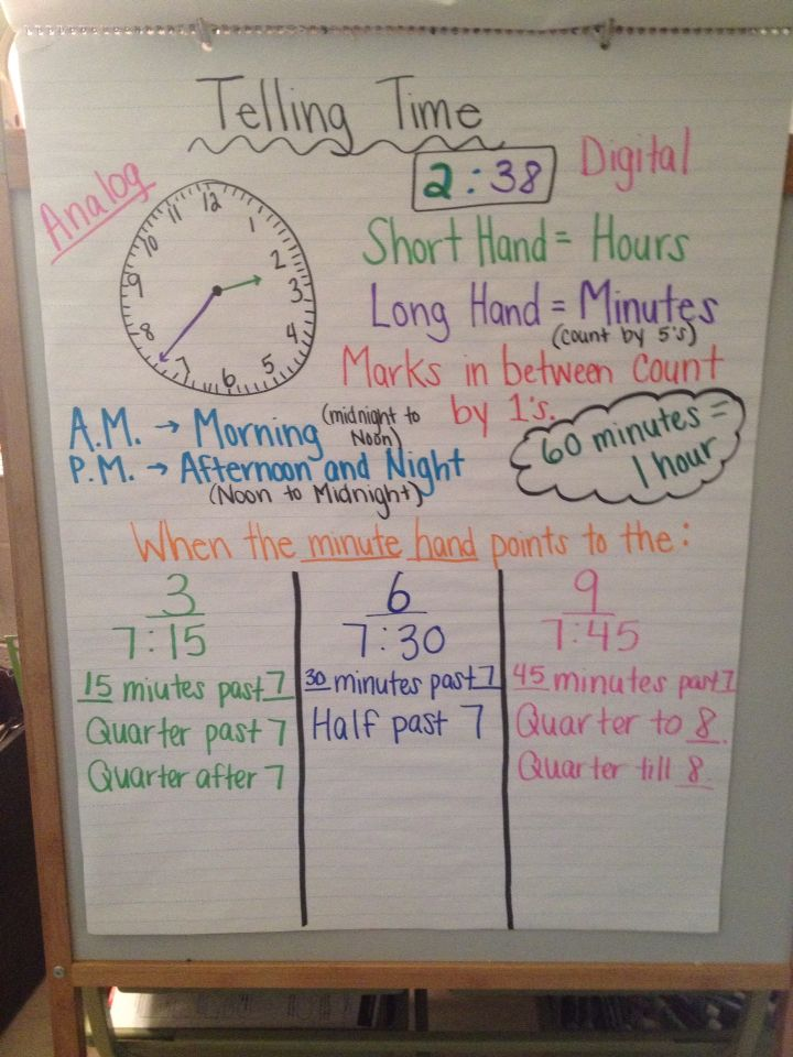 Telling Time Anchor Chart Used For 3rd Grade Quarter To