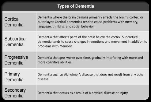 describe the types of dementia and Dementia is a term used to describe a group of clinical/behavioral symptoms  associated with a certain disease or condition below is a graphic illustrating this.