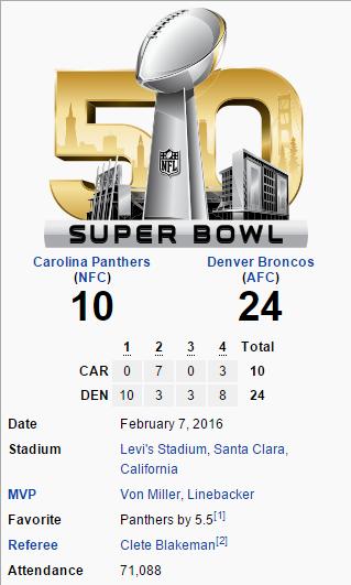 Super Bowl 50 Final Score Nfl Broncos Denver Broncos Super Bowl Broncos Cheerleaders